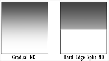 Split Neutral Density example